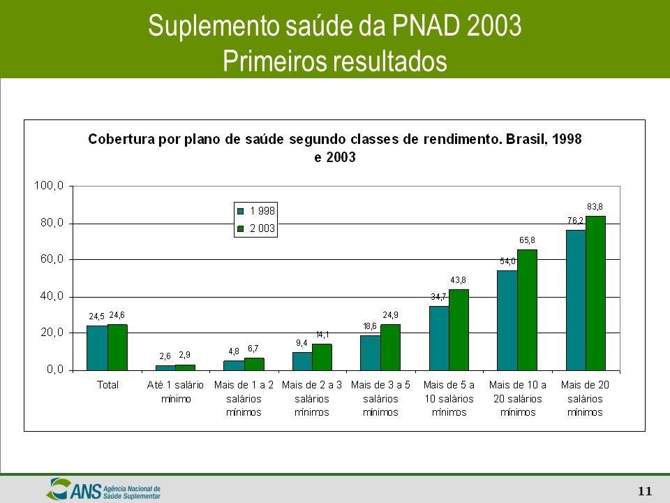 11 Suplemento saúde da PNAD 2003 Primeiros resultados