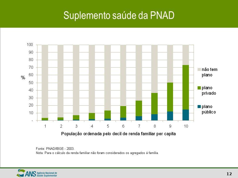 12 Suplemento saúde da PNAD