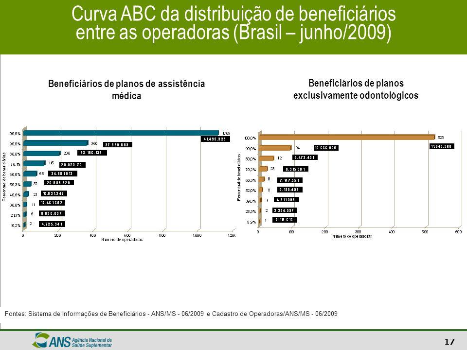 17 Curva ABC da distribuição de beneficiários entre as operadoras (Brasil – junho/2009) Fontes: Sistema de Informações de Beneficiários - ANS/MS - 06/