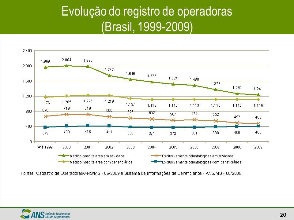 20 Evolução do registro de operadoras (Brasil, 1999-2009)