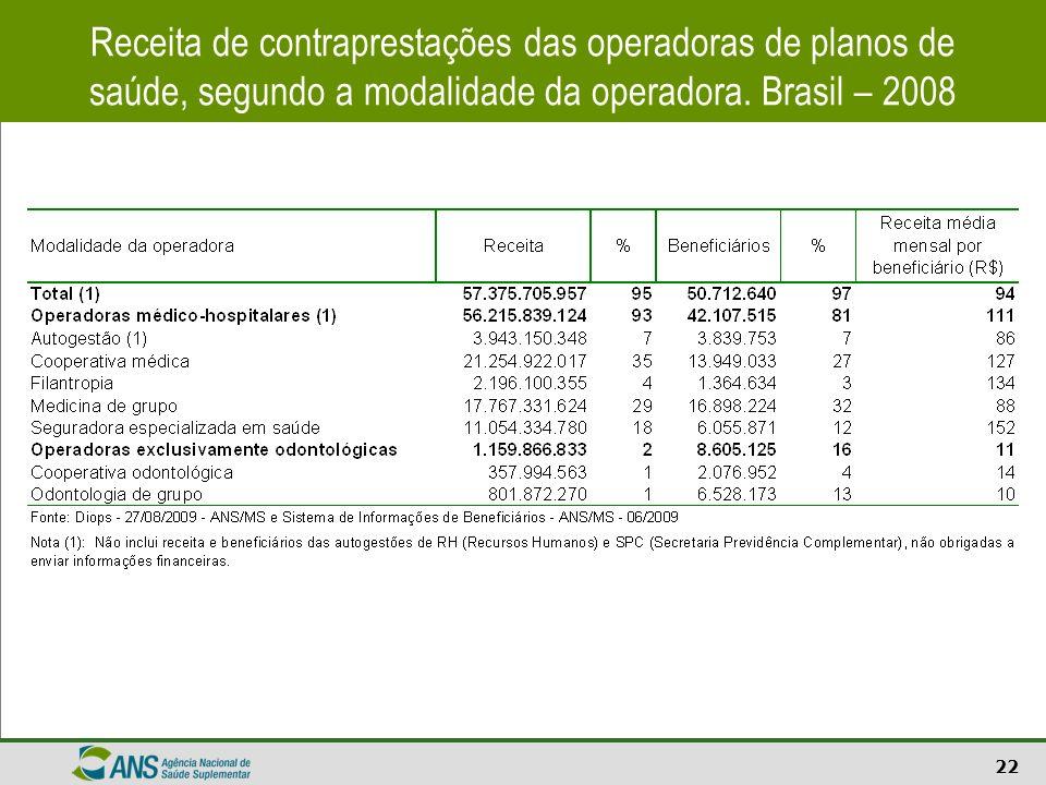 22 Receita de contraprestações das operadoras de planos de saúde, segundo a modalidade da operadora. Brasil – 2008