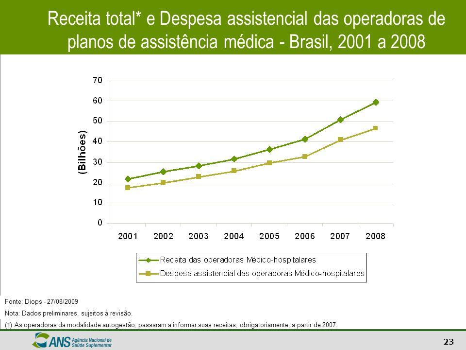 23 Receita total* e Despesa assistencial das operadoras de planos de assistência médica - Brasil, 2001 a 2008 Fonte: Diops - 27/08/2009 Nota: Dados pr