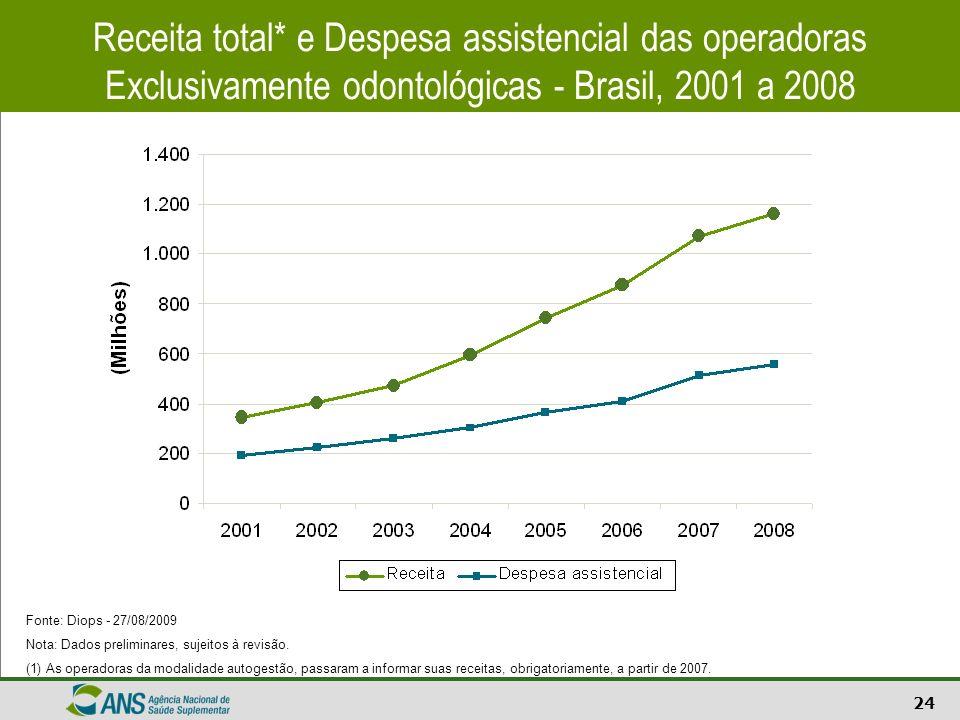 24 Receita total* e Despesa assistencial das operadoras Exclusivamente odontológicas - Brasil, 2001 a 2008 Fonte: Diops - 27/08/2009 Nota: Dados preli