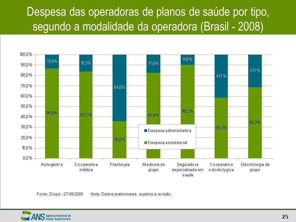 25 Despesa das operadoras de planos de saúde por tipo, segundo a modalidade da operadora (Brasil - 2008) Fonte: Diops - 27/08/2009 Nota: Dados prelimi