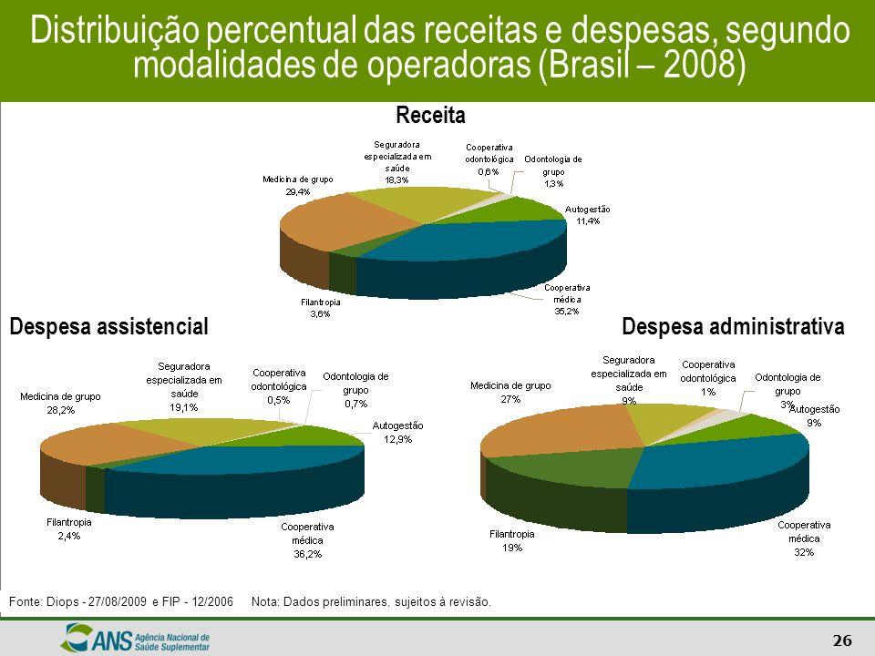 26 Receita Despesa assistencialDespesa administrativa Distribuição percentual das receitas e despesas, segundo modalidades de operadoras (Brasil – 200