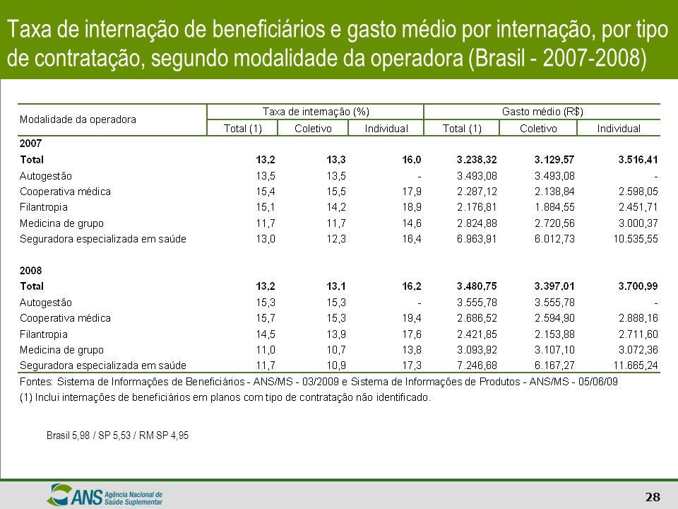 28 Taxa de internação de beneficiários e gasto médio por internação, por tipo de contratação, segundo modalidade da operadora (Brasil - 2007-2008) Bra
