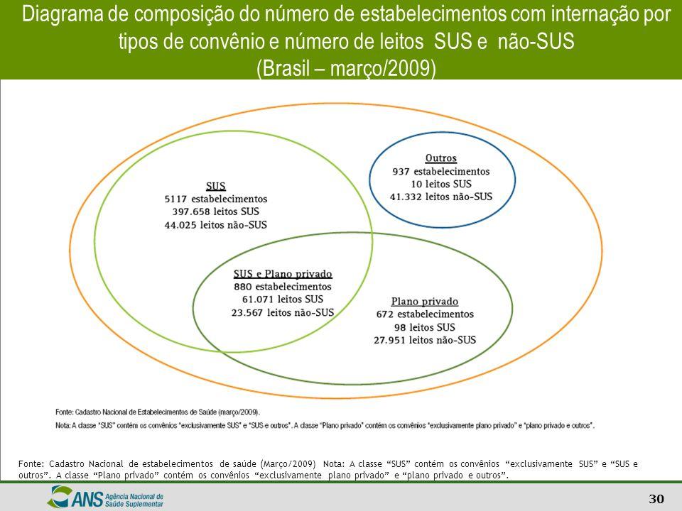 30 Diagrama de composição do número de estabelecimentos com internação por tipos de convênio e número de leitos SUS e não-SUS (Brasil – março/2009) Fo
