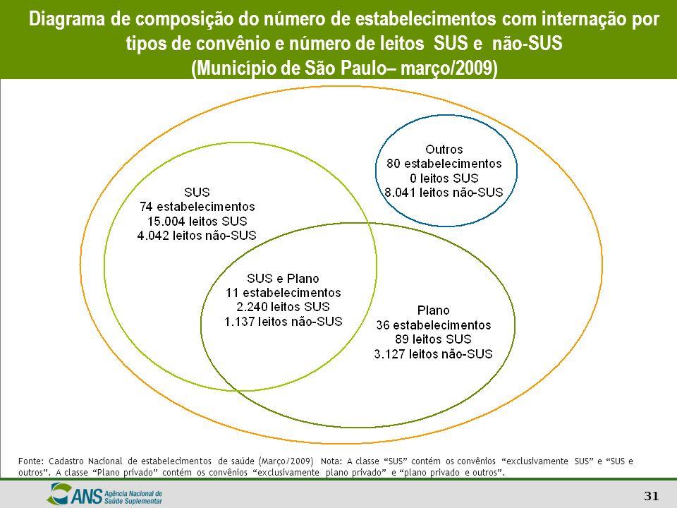 31 Diagrama de composição do número de estabelecimentos com internação por tipos de convênio e número de leitos SUS e não-SUS (Município de São Paulo–