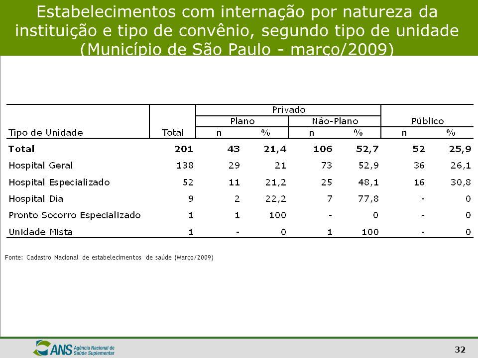 32 Estabelecimentos com internação por natureza da instituição e tipo de convênio, segundo tipo de unidade (Município de São Paulo - março/2009) Fonte