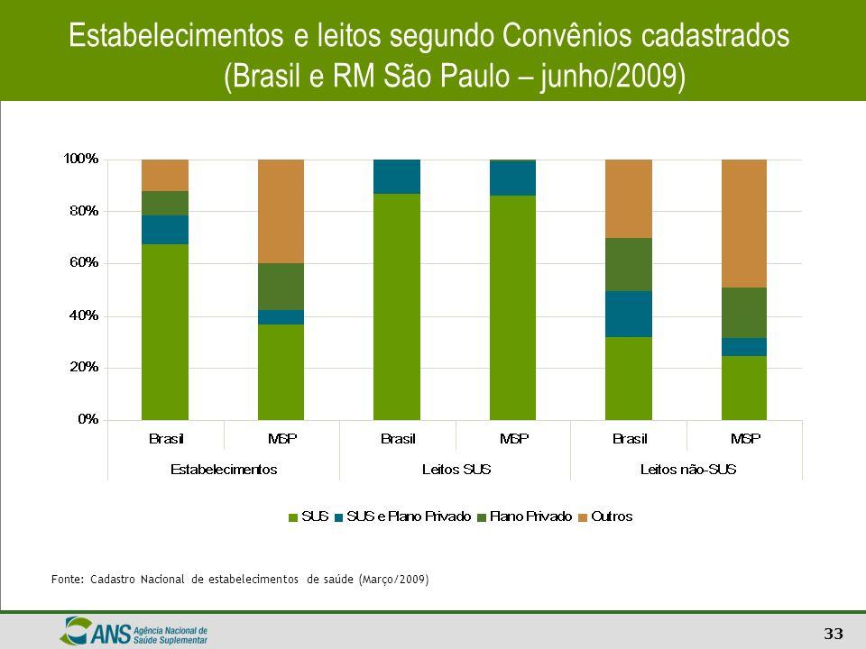 33 Estabelecimentos e leitos segundo Convênios cadastrados (Brasil e RM São Paulo – junho/2009) Fonte: Cadastro Nacional de estabelecimentos de saúde