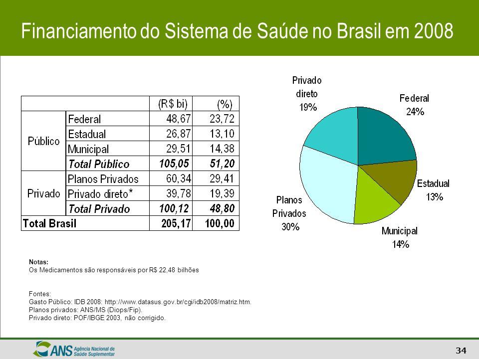 34 Financiamento do Sistema de Saúde no Brasil em 2008 Notas: Os Medicamentos são responsáveis por R$ 22,48 bilhões Fontes: Gasto Público: IDB 2008: h