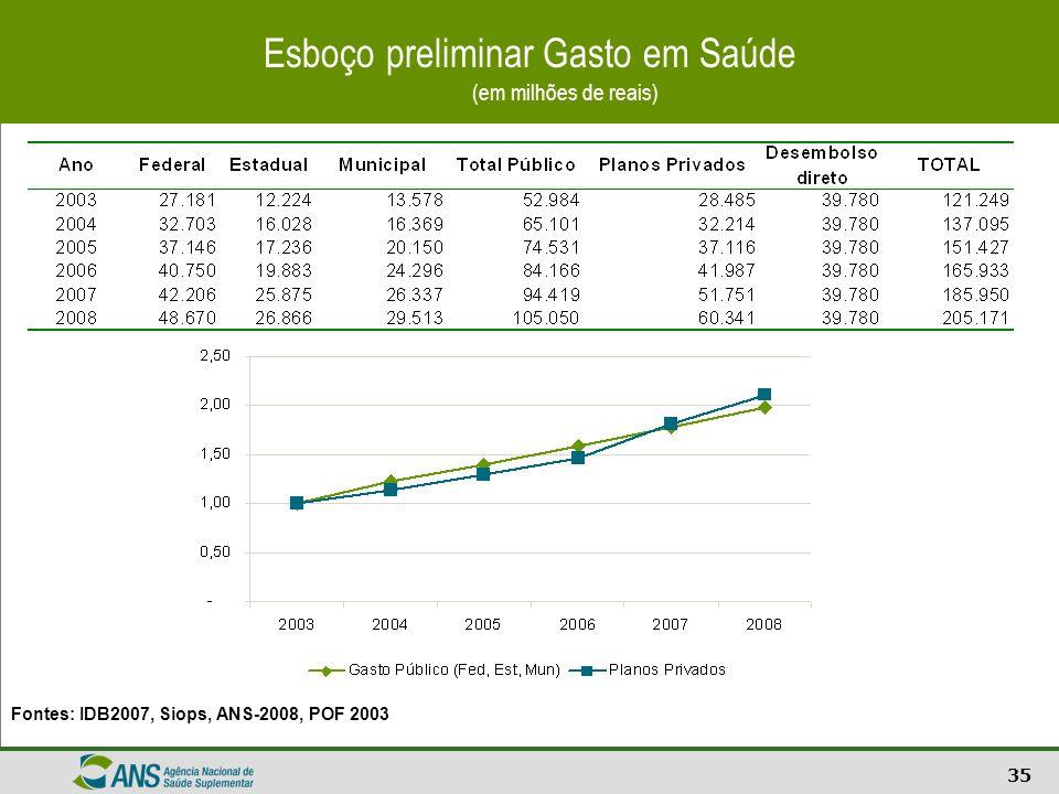 35 Esboço preliminar Gasto em Saúde (em milhões de reais) Fontes: IDB2007, Siops, ANS-2008, POF 2003