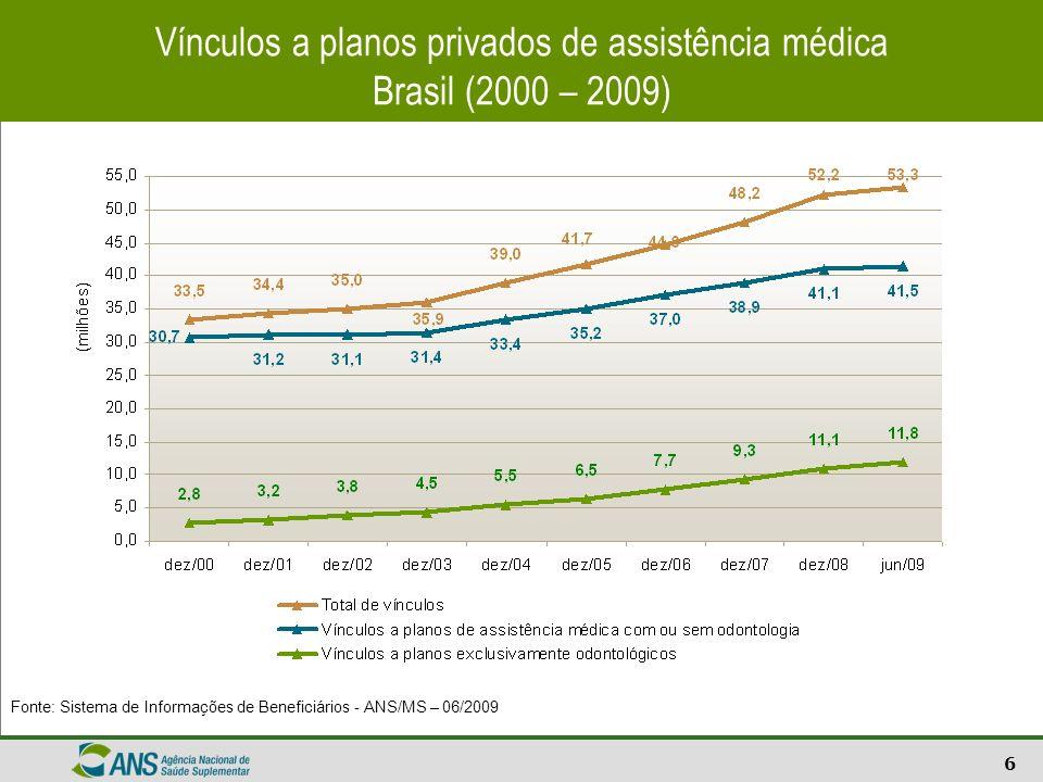 6 Vínculos a planos privados de assistência médica Brasil (2000 – 2009) Fonte: Sistema de Informações de Beneficiários - ANS/MS – 06/2009