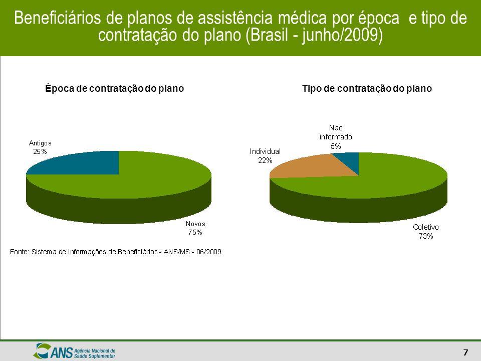 7 Beneficiários de planos de assistência médica por época e tipo de contratação do plano (Brasil - junho/2009) Época de contratação do planoTipo de co
