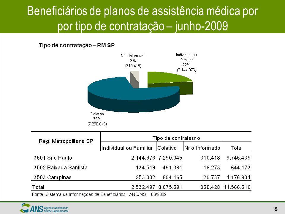 8 Beneficiários de planos de assistência médica por por tipo de contratação – junho-2009 Tipo de contratação – RM SP