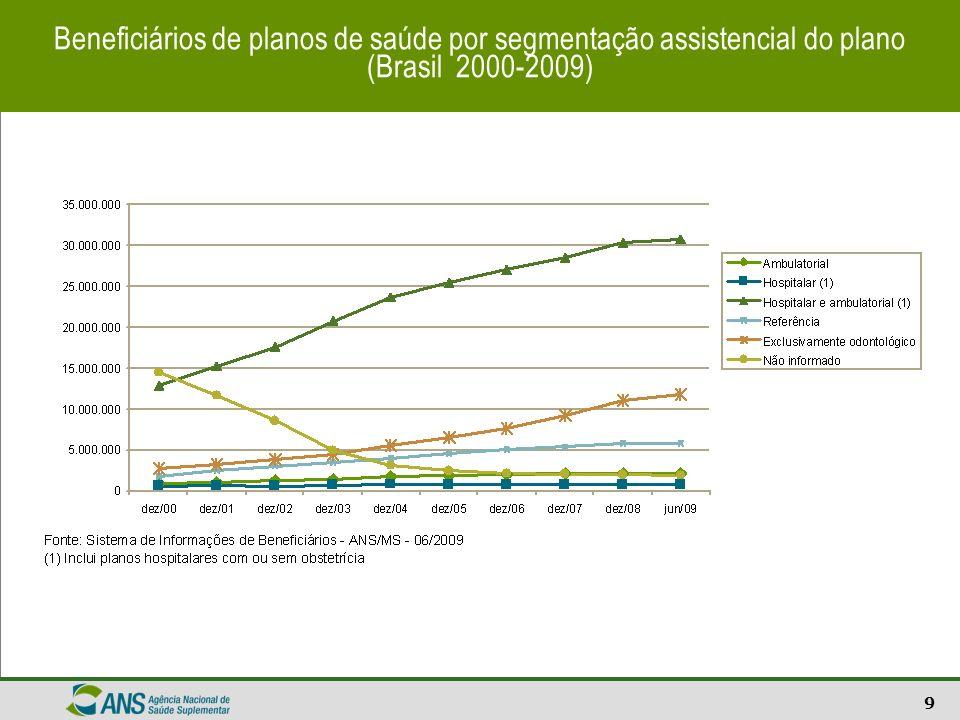 9 Beneficiários de planos de saúde por segmentação assistencial do plano (Brasil 2000-2009)