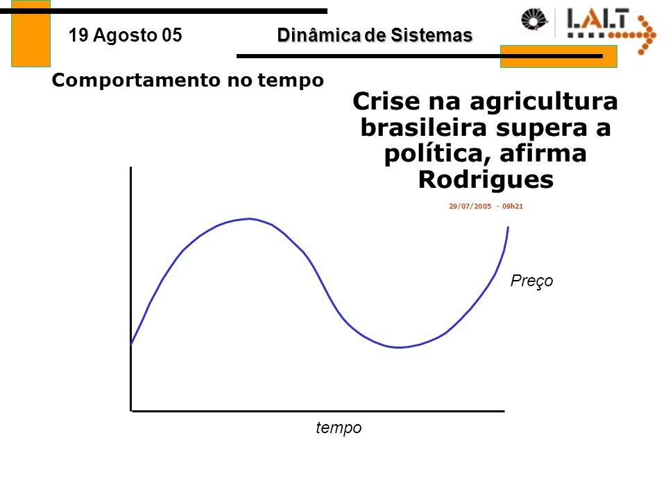 Dinâmica de Sistemas 19 Agosto 05 A História Os preços das commoditties agrícolas oscilam muito de tempos em tempos. Quando o preço está alto planta-s