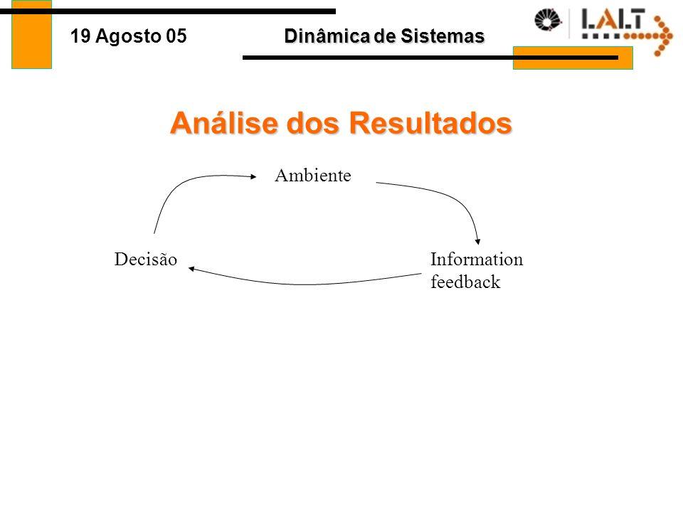 Dinâmica de Sistemas 19 Agosto 05 Comportamento no tempo Preço tempo 29/07/2005 - 09h21 Crise na agricultura brasileira supera a política, afirma Rodr