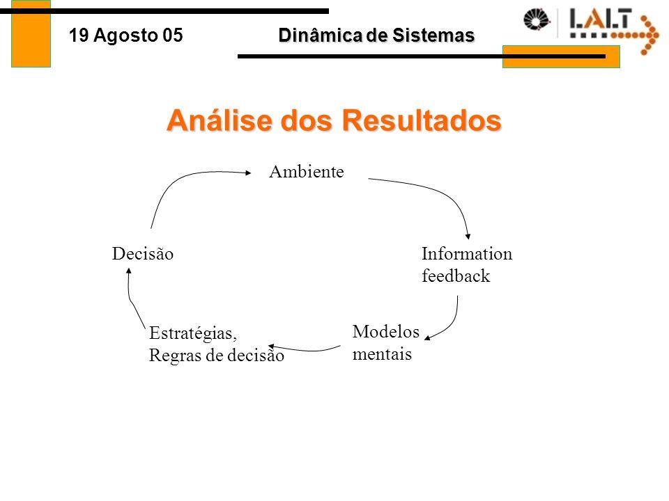Dinâmica de Sistemas 19 Agosto 05 Análise dos Resultados Decisão Ambiente Information feedback