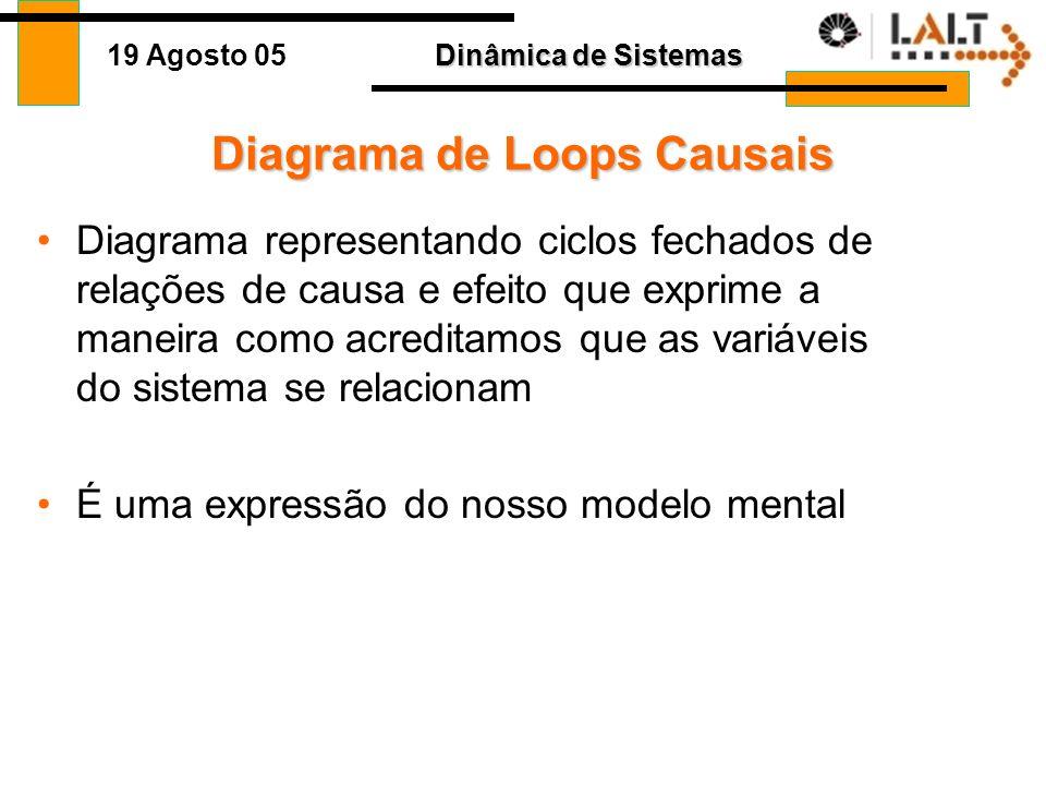 Dinâmica de Sistemas 19 Agosto 05 Princípios Básicos Diagramas de Loop Causais Loops de Reforço Loops de Balanceamento Links Delays