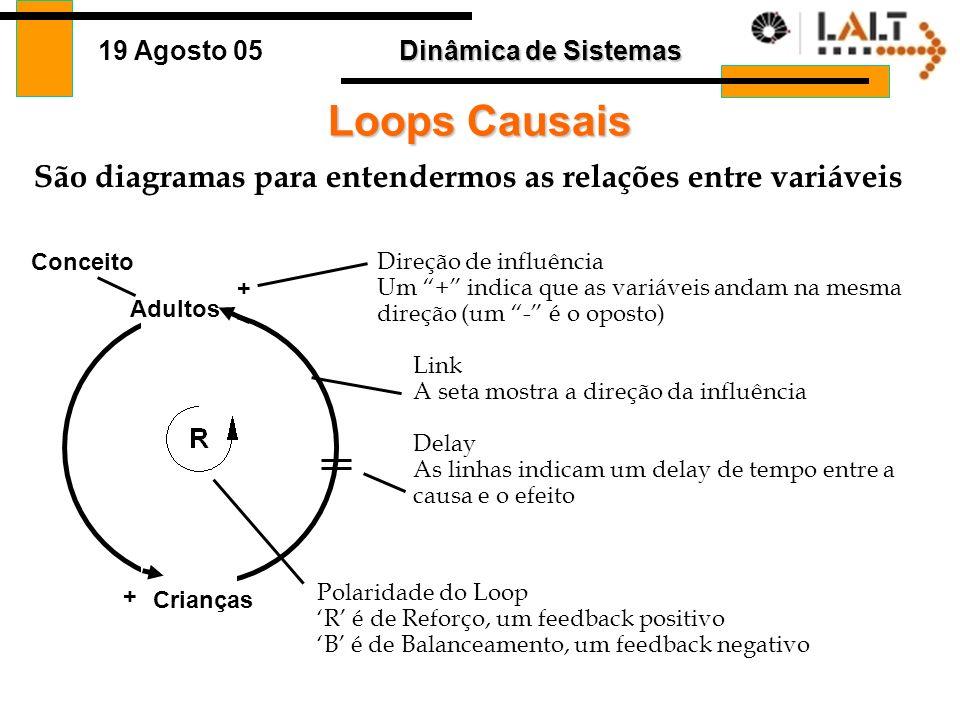Dinâmica de Sistemas 19 Agosto 05 Diagrama de Loops Causais Diagrama representando ciclos fechados de relações de causa e efeito que exprime a maneira