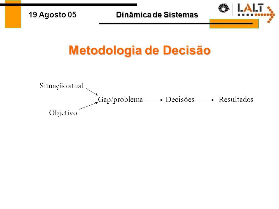 Dinâmica de Sistemas 19 Agosto 05 Metodologia de Decisão Situação atual Objetivo Gap/problemaDecisõesResultados