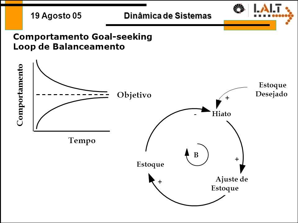 Dinâmica de Sistemas 19 Agosto 05 Loops de Balanceamento (negativo) Uma estrutura auto-reguladora, tenta manter o sistema em equilíbrio –Goal Seeking