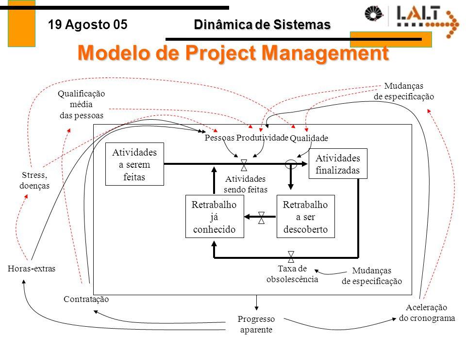 Dinâmica de Sistemas 19 Agosto 05 Modelo de Project Management Atividades a serem feitas Atividades finalizadas Retrabalho a ser descoberto Retrabalho