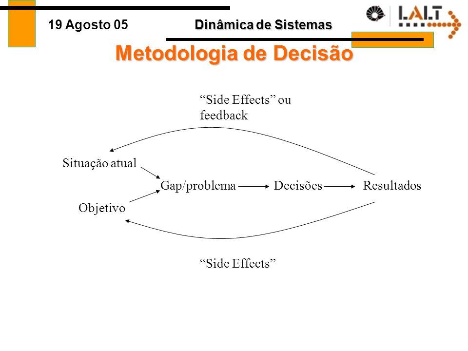 Dinâmica de Sistemas 19 Agosto 05 Loops Causais Crianças Adultos + + São diagramas para entendermos as relações entre variáveis Conceito Direção de influência Um + indica que as variáveis andam na mesma direção (um - é o oposto) Link A seta mostra a direção da influência Delay As linhas indicam um delay de tempo entre a causa e o efeito Polaridade do Loop R é de Reforço, um feedback positivo B é de Balanceamento, um feedback negativo