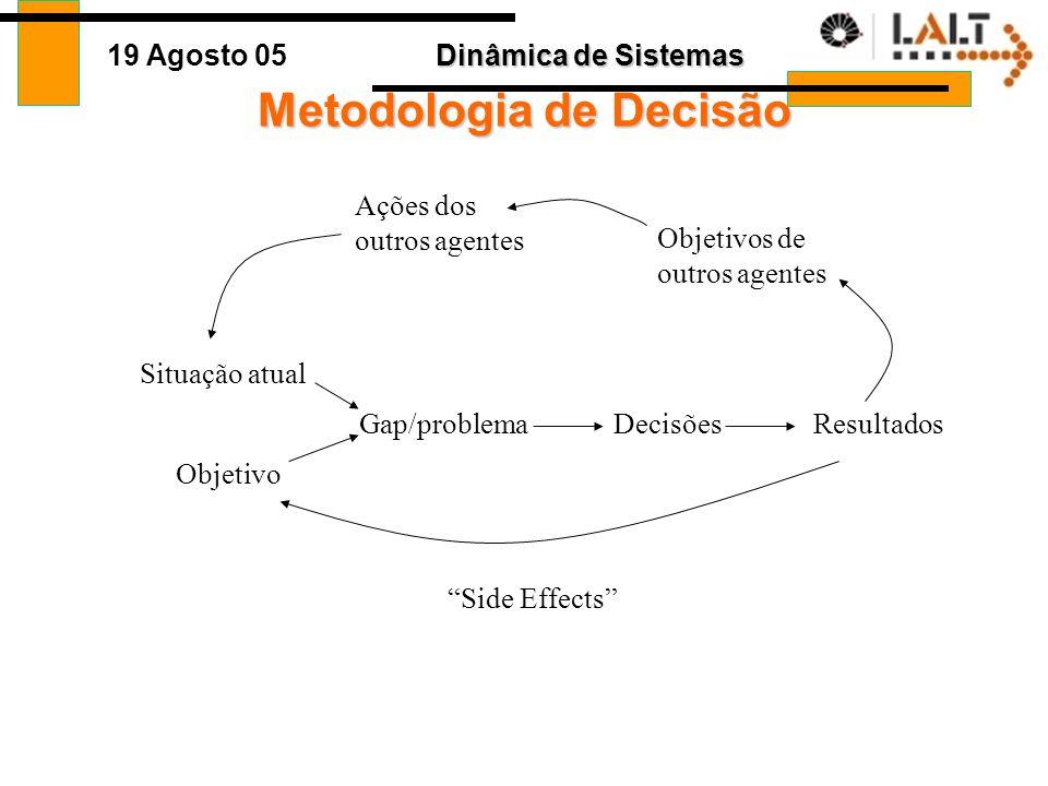 Dinâmica de Sistemas 19 Agosto 05 Metodologia de Decisão Situação atual Objetivo Gap/problemaDecisõesResultados Side Effects Objetivos de outros agentes Ações dos outros agentes