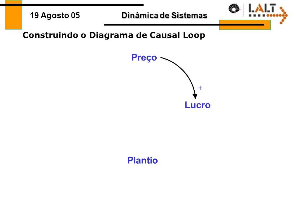 Dinâmica de Sistemas 19 Agosto 05 Construindo o Diagrama de Causal Loop Plantio Preço lucro