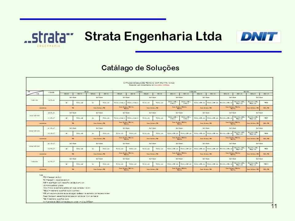 Strata Engenharia Ltda Catálago de Soluções CATÁLOGO DE SOLUÇÕES TÉCNICAS - DNIT (Pro-11/79 10 anos) Rodovias com revestimento em Concreto Asfáltico I