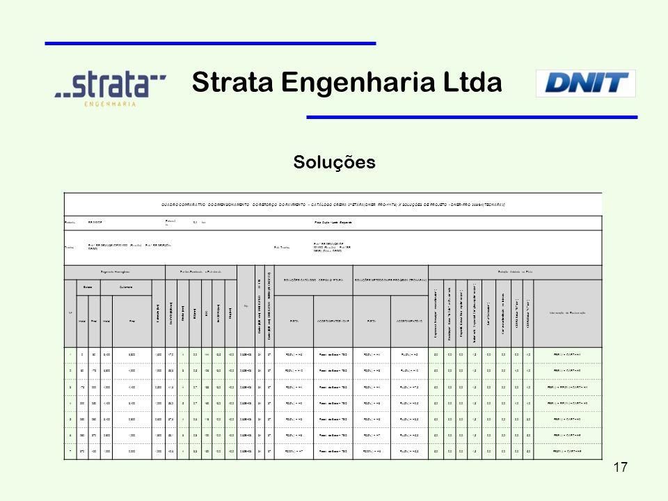 Strata Engenharia Ltda Soluções QUADRO COMPARATIVO DO DIMENSIONAMENTO DO REFORÇO DO PAVIMENTO - CATÁLOGO CREMA 2ª ETAPA(DNER PRO-11/79) X SOLUÇÕES DE
