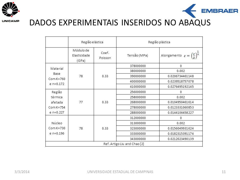 DADOS EXPERIMENTAIS INSERIDOS NO ABAQUS 3/3/2014UNIVERSIDADE ESTADUAL DE CAMPINAS11 Região elásticaRegião plástica Módulo de Elasticidade (GPa) Coef.