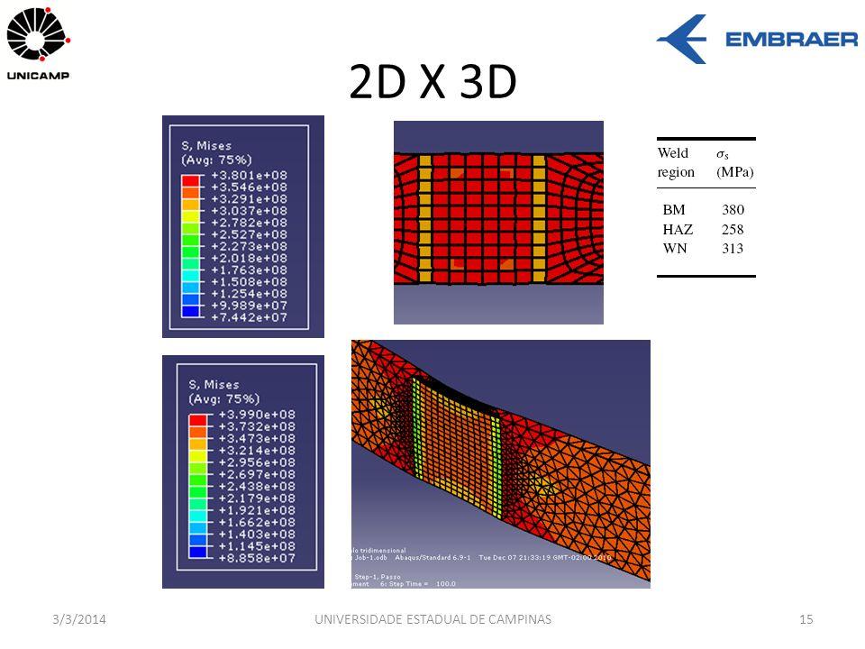 2D X 3D 3/3/2014UNIVERSIDADE ESTADUAL DE CAMPINAS15