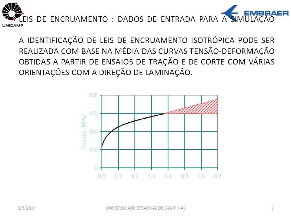 3/3/2014UNIVERSIDADE ESTADUAL DE CAMPINAS6 ENCRUAMENTO ISOTRÓPICO ENCRUAMENTO CINEMÁTICO