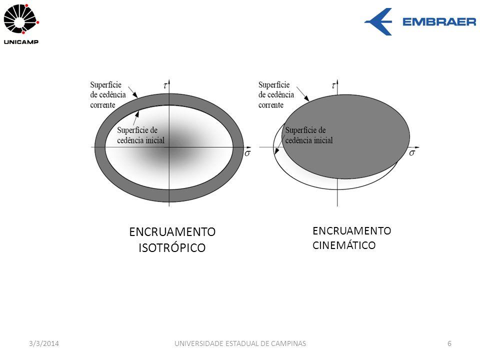 MODELO ELASTOPLÁSTICO COM ENCRUAMENTO 3/3/2014UNIVERSIDADE ESTADUAL DE CAMPINAS7