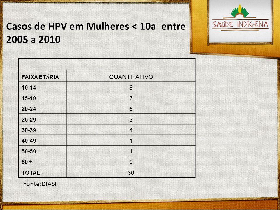FAIXA ET Á RIA QUANTITATIVO 10-148 15-197 20-246 25-293 30-394 40-491 50-591 60 +0 TOTAL30 Casos de HPV em Mulheres < 10a entre 2005 a 2010 Fonte:DIASI