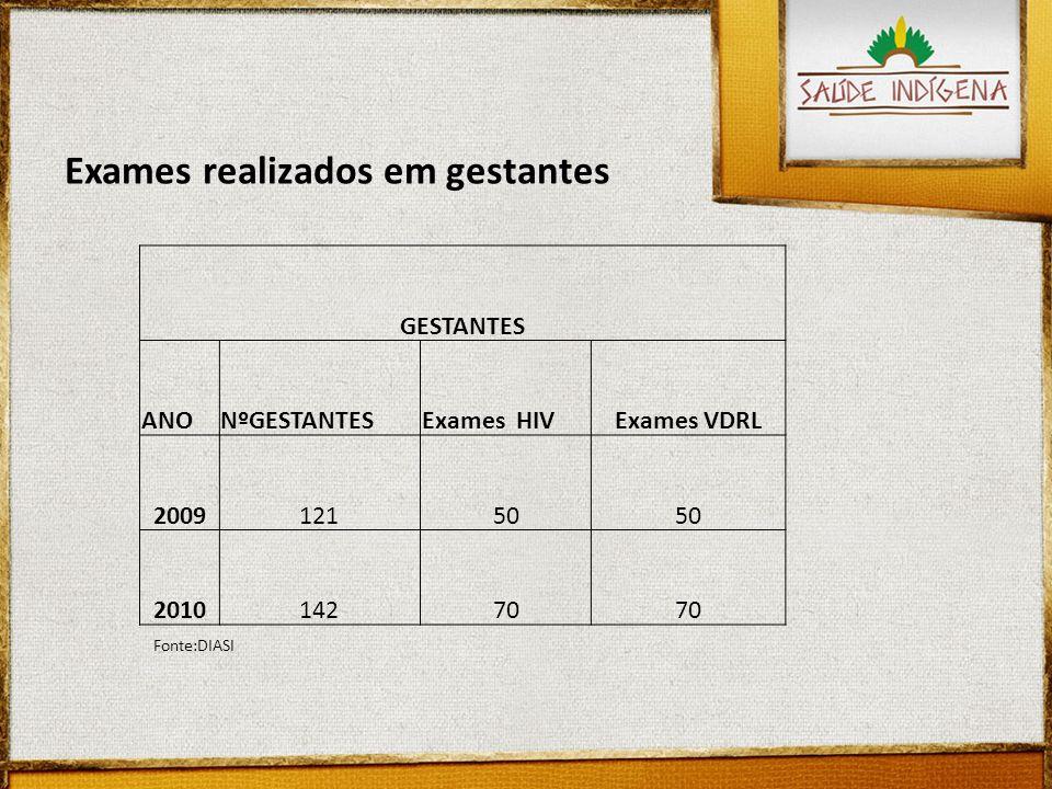 GESTANTES ANONºGESTANTESExames HIVExames VDRL 200912150 201014270 Exames realizados em gestantes Fonte:DIASI