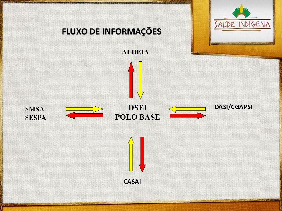 FLUXO DE INFORMAÇÕES ALDEIA DSEI POLO BASE DASI/CGAPSI CASAI SMSA SESPA