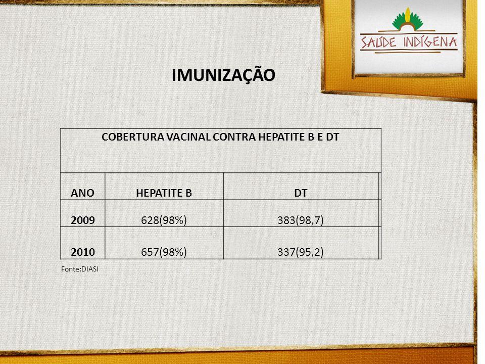 IMUNIZAÇÃO COBERTURA VACINAL CONTRA HEPATITE B E DT ANOHEPATITE BDT 2009628(98%)383(98,7) 2010657(98%)337(95,2) Fonte:DIASI