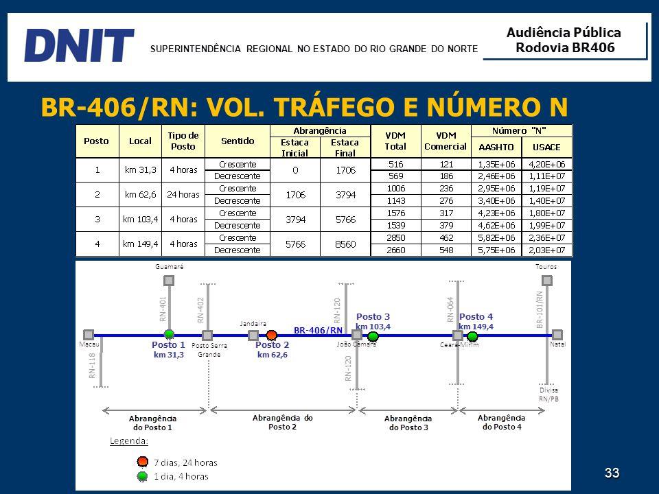 SUPERINTENDÊNCIA REGIONAL NO ESTADO DO RIO GRANDE DO NORTE Audiência Pública Rodovia BR406 Audiência Pública Rodovia BR406 33 BR-406/RN: VOL. TRÁFEGO