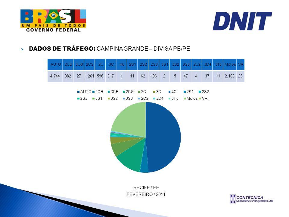DADOS DE TRÁFEGO: CAMPINA GRANDE – DIVISA PB/PE RECIFE / PE FEVEREIRO / 2011 AUTO 2CB 3CB 2CS 2C 3C 4C 2S1 2S2 2S3 3S1 3S2 3S3 2C2 3D4 3T6 Motos VR 4.