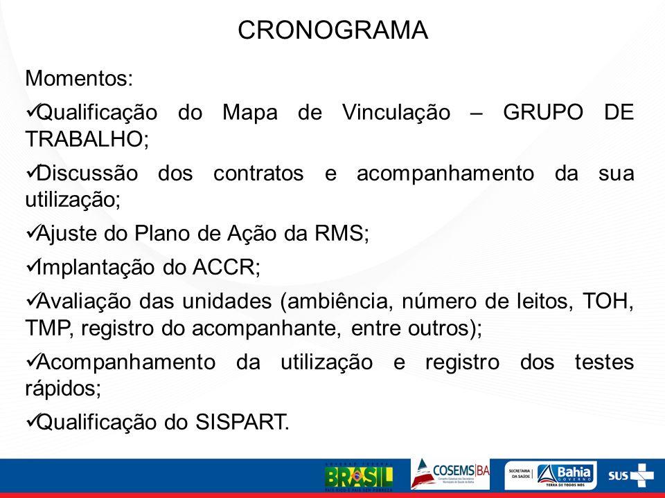 CRONOGRAMA Momentos: Qualificação do Mapa de Vinculação – GRUPO DE TRABALHO; Discussão dos contratos e acompanhamento da sua utilização; Ajuste do Pla