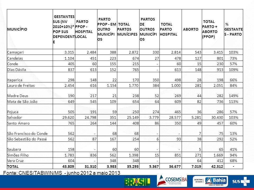MUNICÍPIO GESTANTES SUS (NV 2010+10%)* POP SUS DEPENDENT E PARTO PPOP - HOSPITAL LOCAL PARTO PPOP - EM OUTRO MUNICÍPI OS TOTAL PARTOS MUNÍCIPES PARTOS