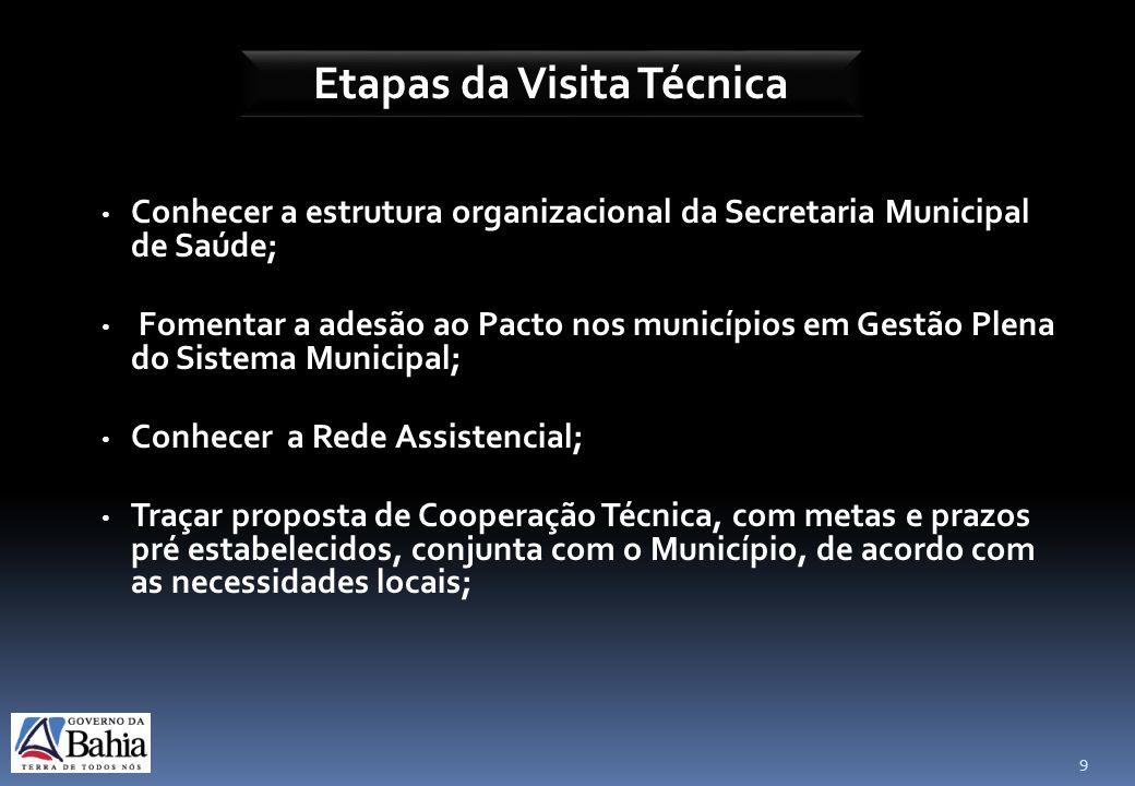 9 Conhecer a estrutura organizacional da Secretaria Municipal de Saúde; Fomentar a adesão ao Pacto nos municípios em Gestão Plena do Sistema Municipal