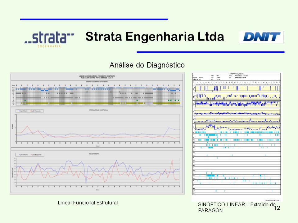 Strata Engenharia Ltda Análise do Diagnóstico Linear Funcional Estrutural SINÓPTICO LINEAR – Extraído do PARAGON 12
