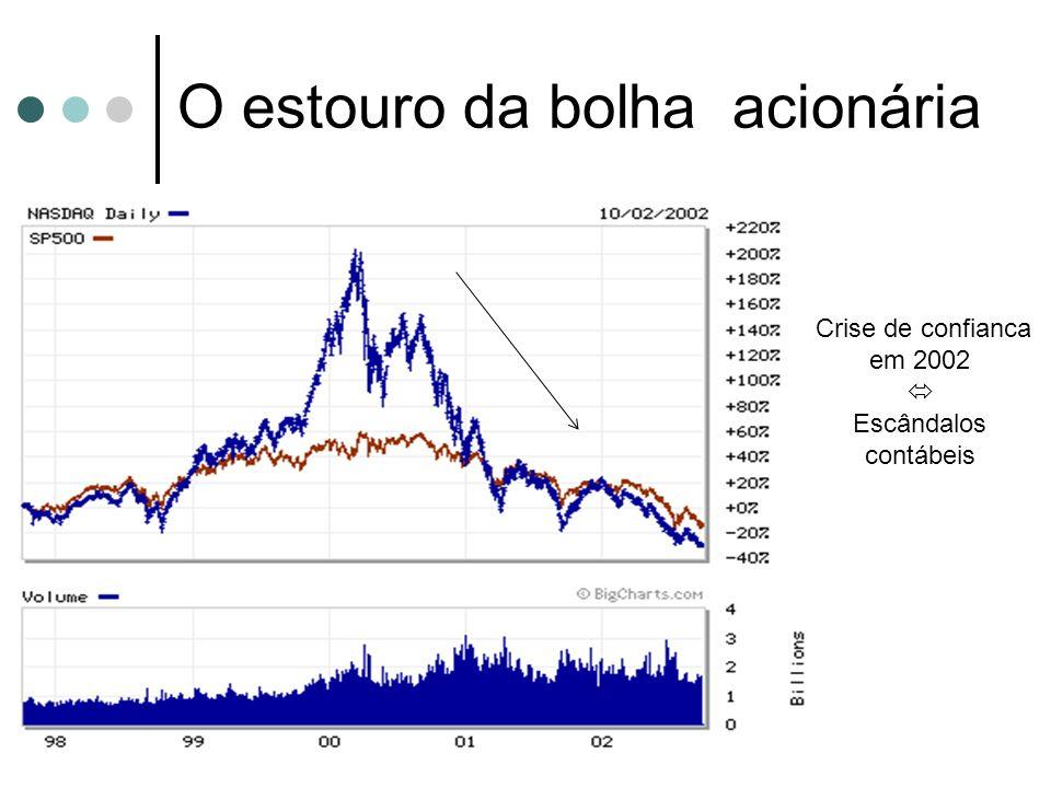 O estouro da bolha acionária Crise de confianca em 2002 Escândalos contábeis