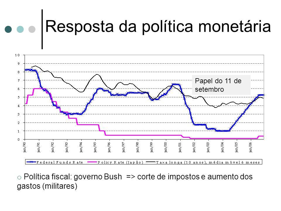 Resposta da política monetária o Política fiscal: governo Bush => corte de impostos e aumento dos gastos (militares) Papel do 11 de setembro