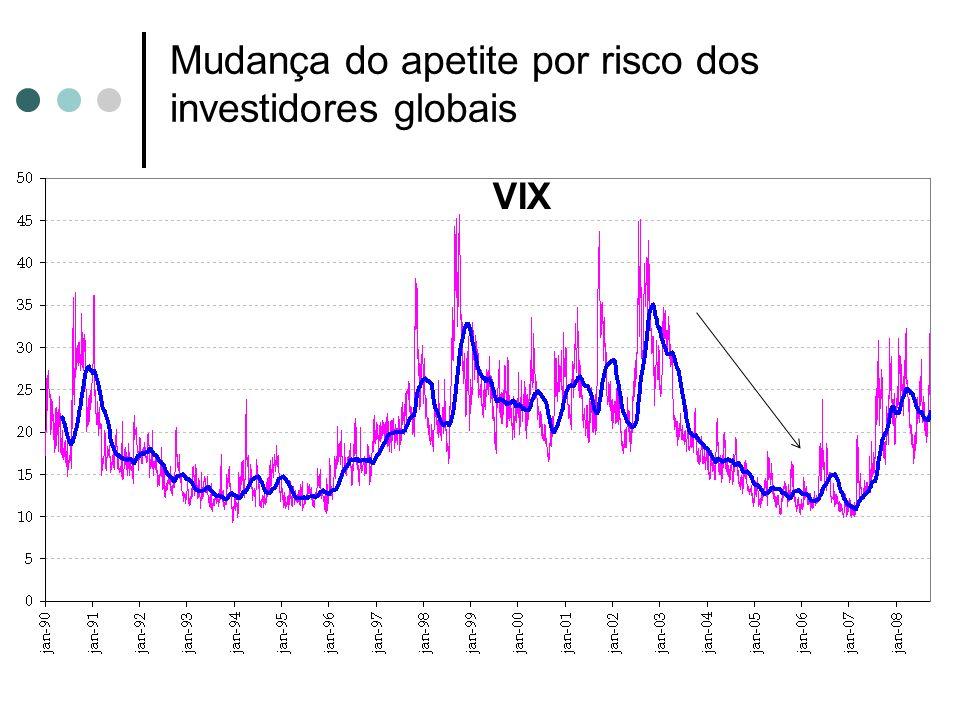 Mudança do apetite por risco dos investidores globais VIX